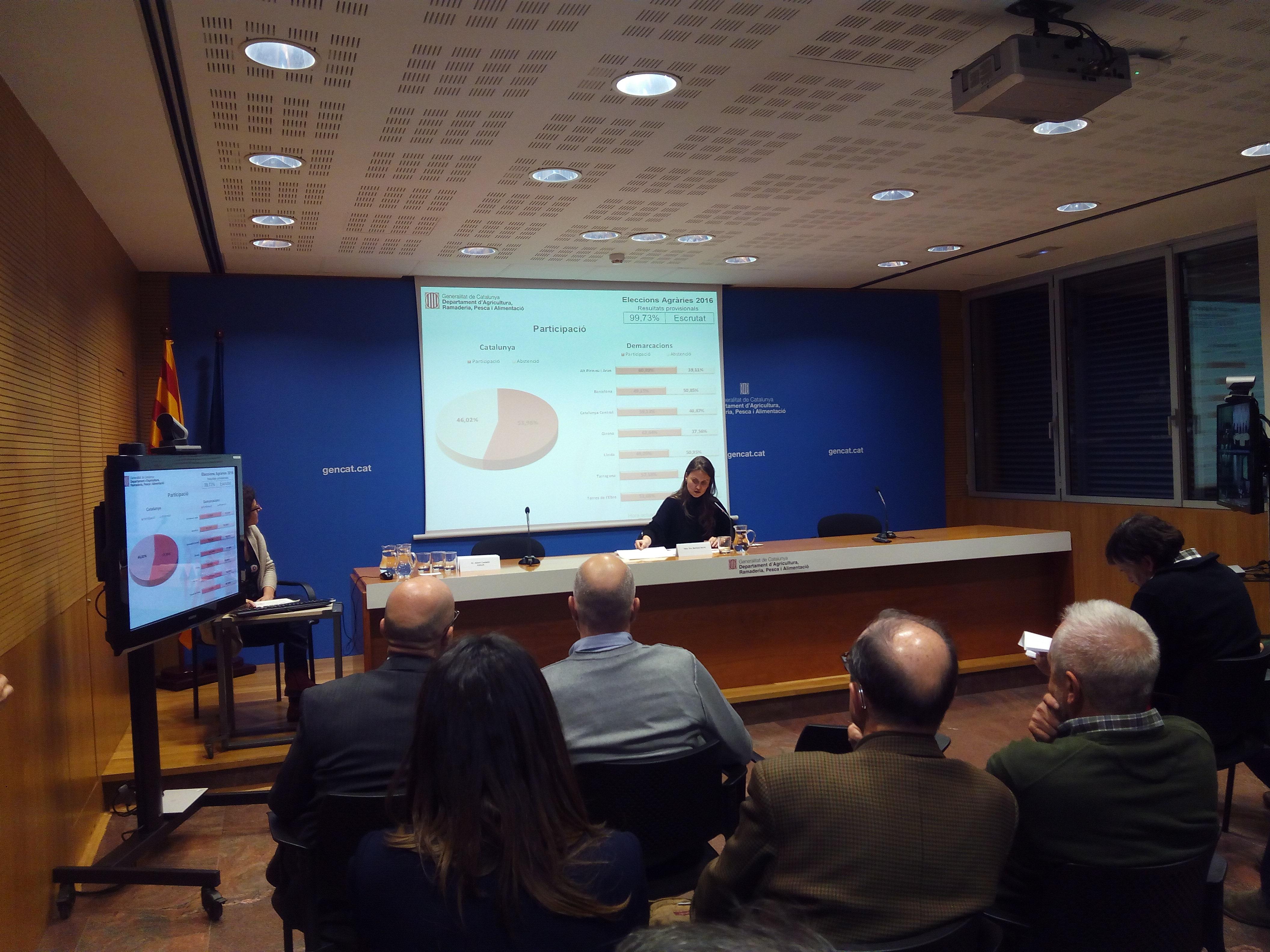 Unió de Pagesos amb el 56,77% dels vots és la força més votada a les eleccions agràries de Catalunya