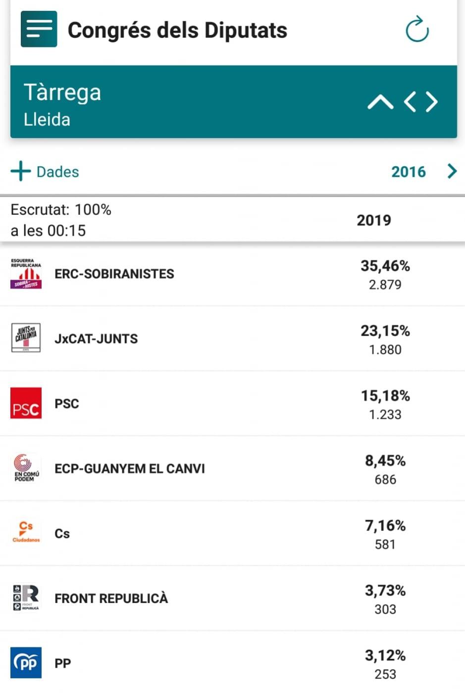 ERC- Sobiranistes és  la força més  votada a Tàrrega