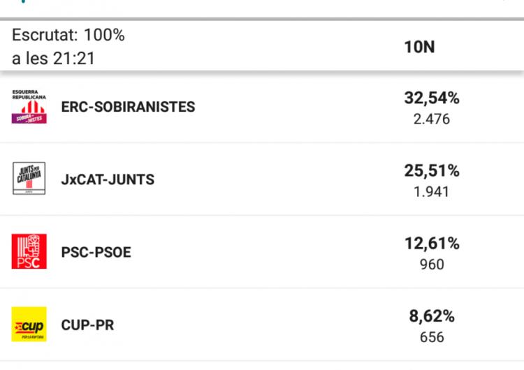 Resultats de les eleccions al Congrés de Diputats a Tàrrega