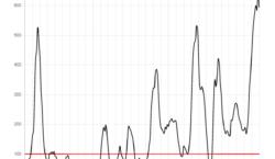 L'Urgell registra aquests dies les pitjors dades des de l'inici…
