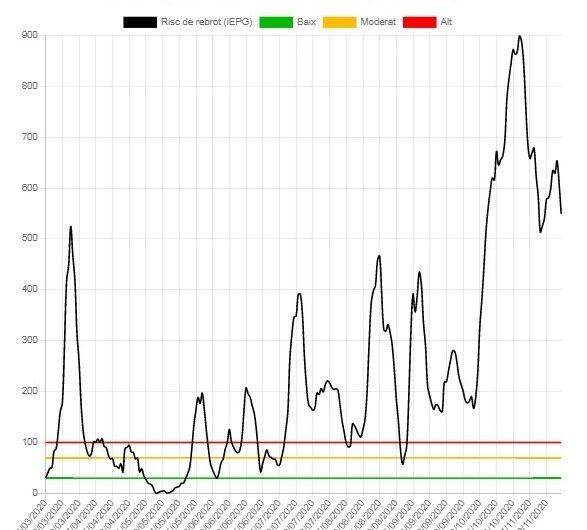 Lleugera tendència a la baixa en les dades de Covid-19 a Tàrrega i a l'Urgell